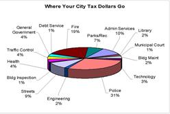 Where Your Property Taxes Go_Page_1A_thumb.jpg