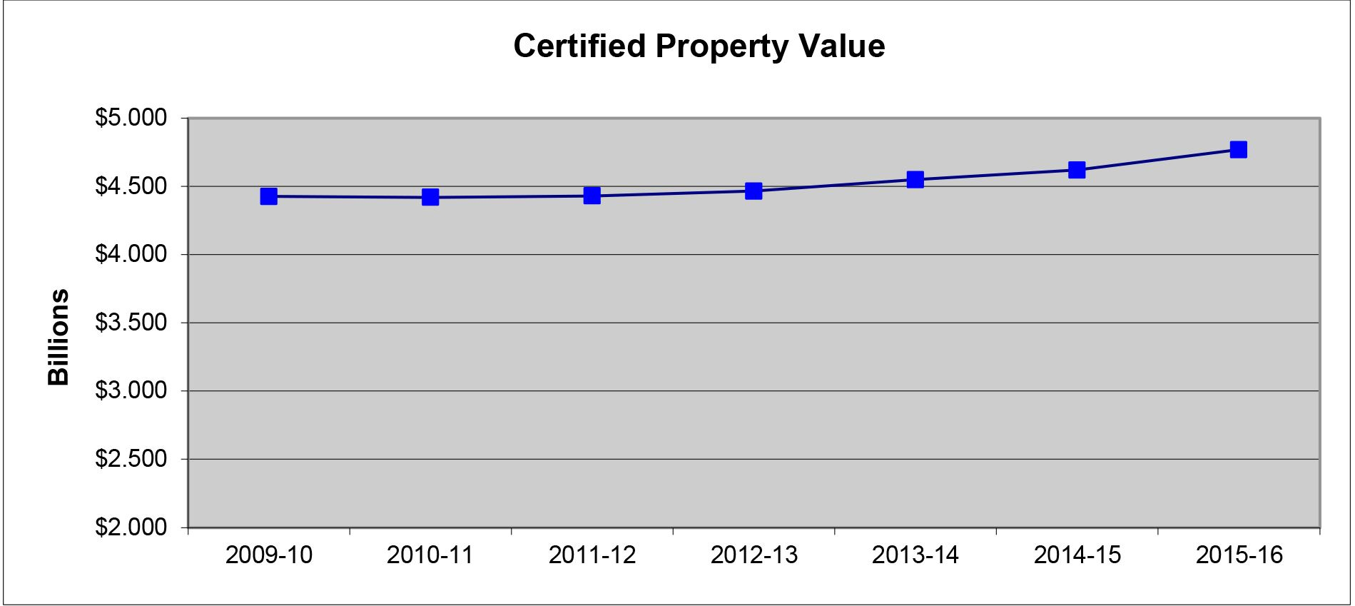 Certified Property Value