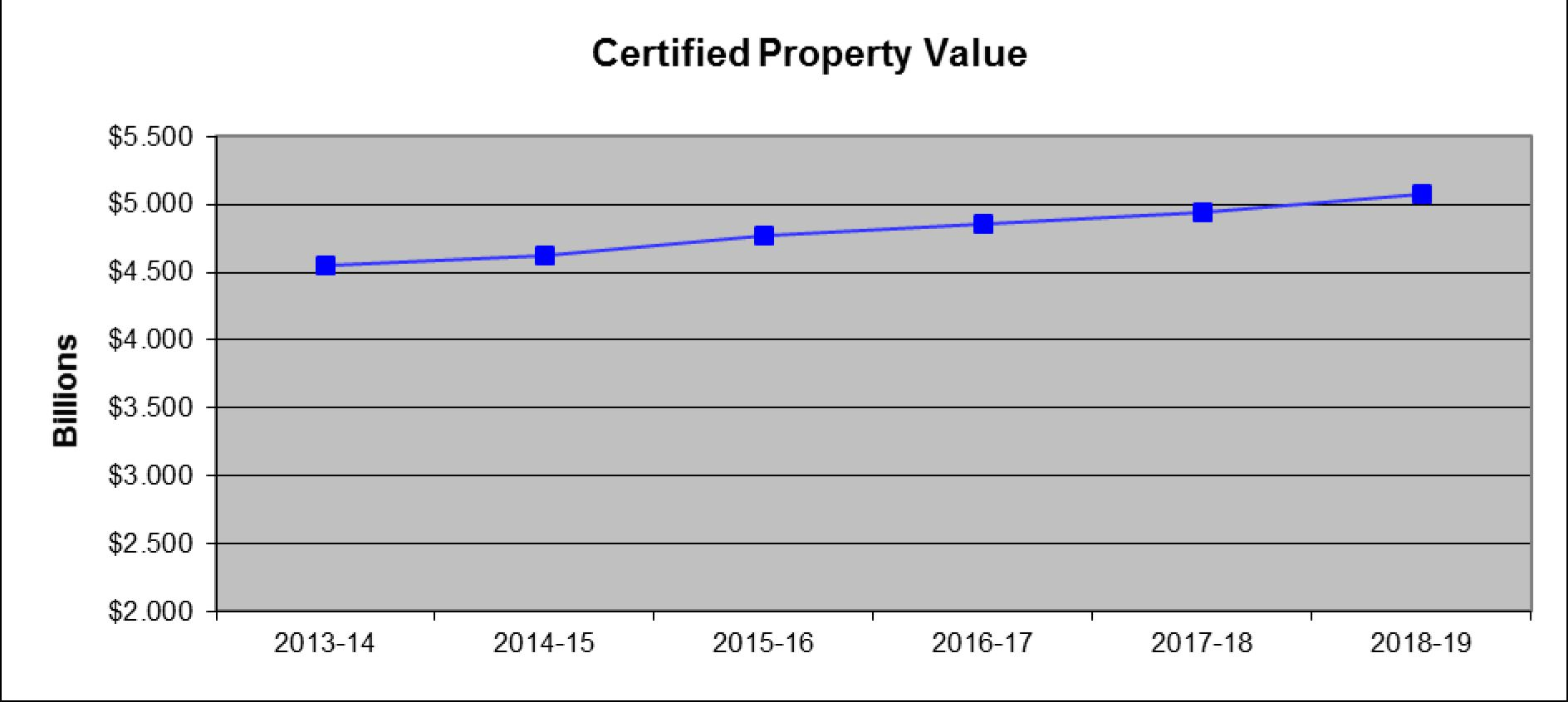 Certified Property Value 2019