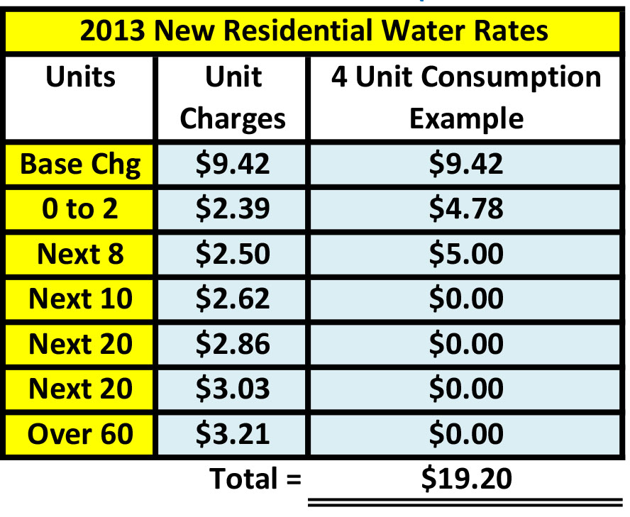 Water Rate Table 2.jpg