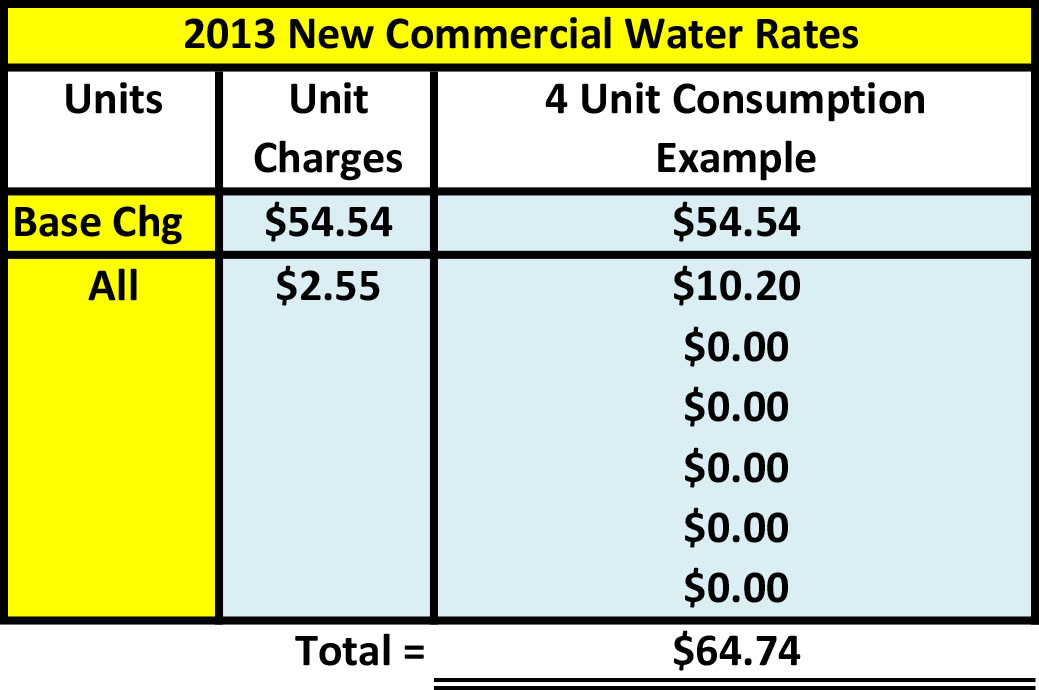 Water Rate Table 3.jpg